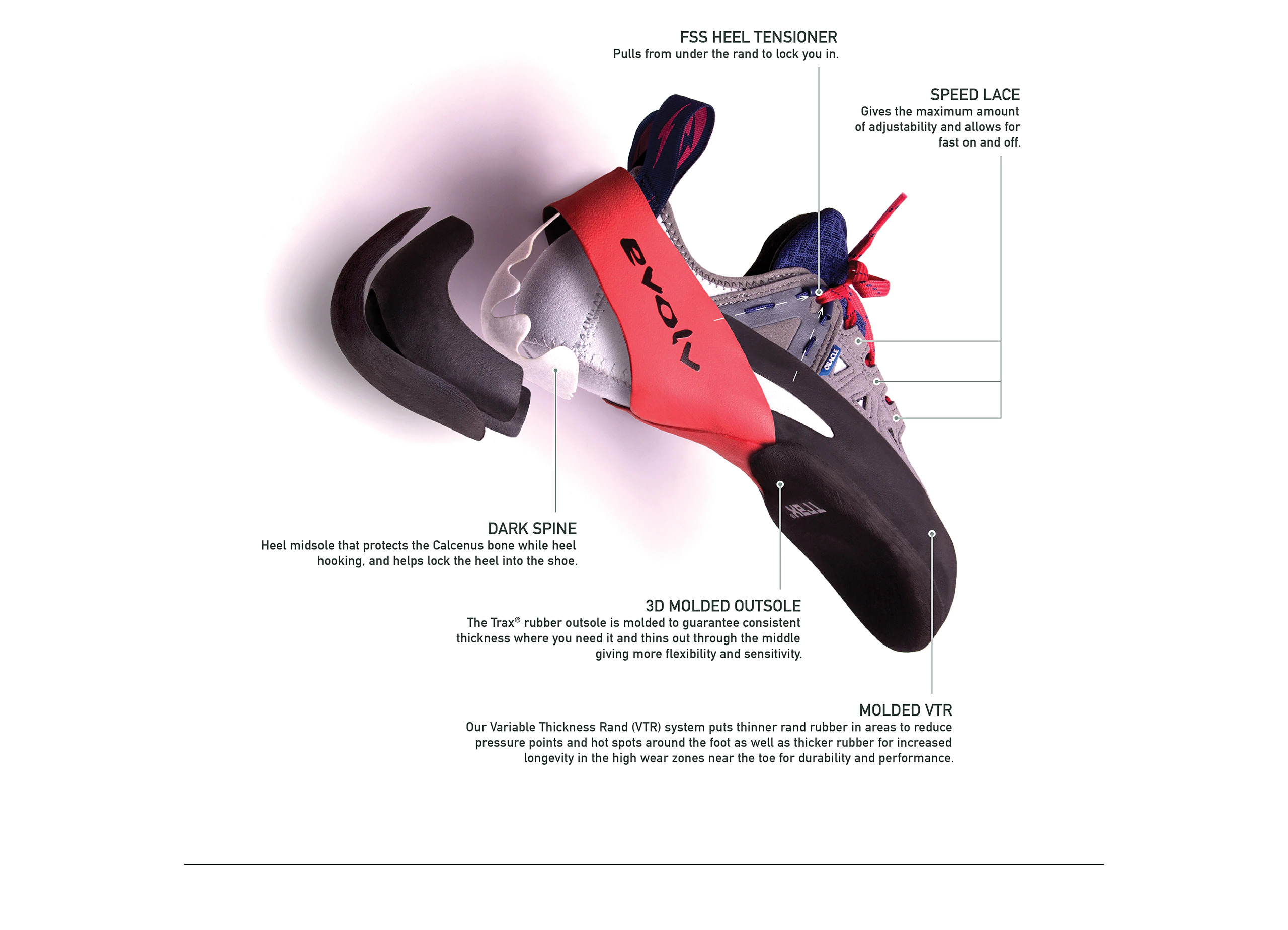 Shoe Technology